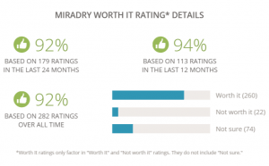 miradry review